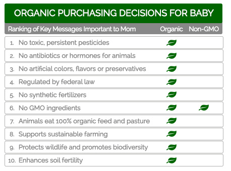 Organic Purchasing Decisions Chart For Baby